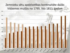 Zemnieku sētu apdzīvotības kontinuitāte dažās Vidzemes muižās (1795. - 1811. g.)