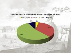 Zemnieku klaušu sadalījums pēc zemes kategorijām (%)