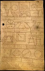 Cirkuļa izmantošana mērīšanai un ģeometrisku figūru konstruēšanai. No franču būvmeistara Vilāra de Onekūra skiču grāmatas, ap 1230. gadu (http://fr.wikisource.org/wiki/Carnet_(Villard_de_Honnecourt)/Planche_39 )