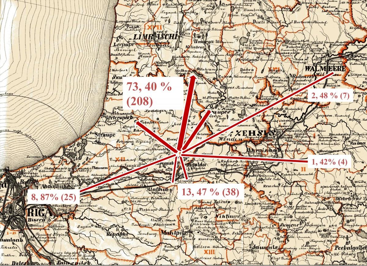 Turaidas iedzīvotāju migrācijas virzieni no 1833. līdz 1870. gadam